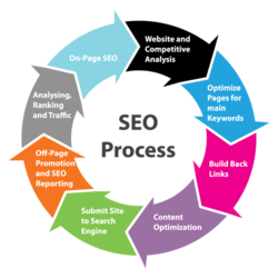Search engine optimization and their specialist to give a content